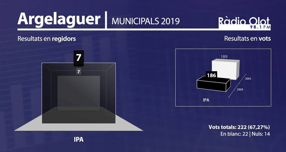 ARGELAGUER | Resultats eleccions municipals 2019